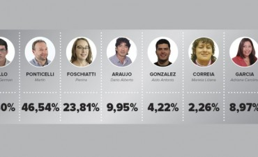 La UCR consolidó el liderazgo en Avellaneda