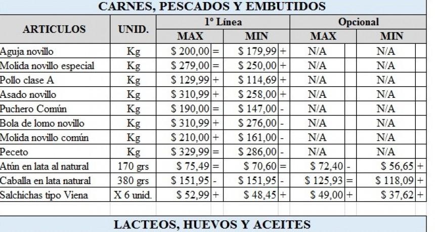 La canasta básica ya acumula 32,8% de aumento en lo que va del año en Reconquista